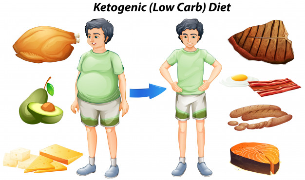 can keto reduce cellulite, illustration of person losing weight from keto diet